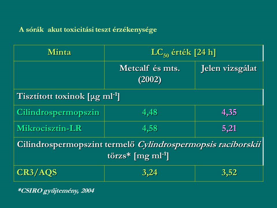 Tisztított toxinok [μg ml-1] Cilindrospermopszin 4,48 4,35